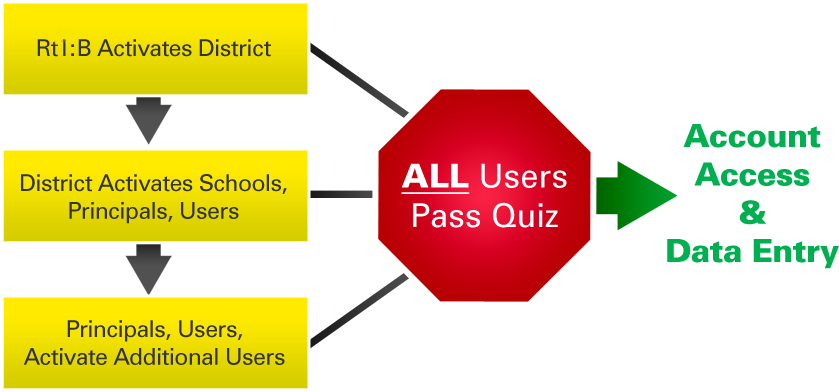 Activation process flow chart. RtI:B Activates district. District activates schools, principals, and Users. Principals and users activate other users. All users must past quiz. Goal: Account access and data entry.