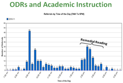 ODRs and Academic Instruction report