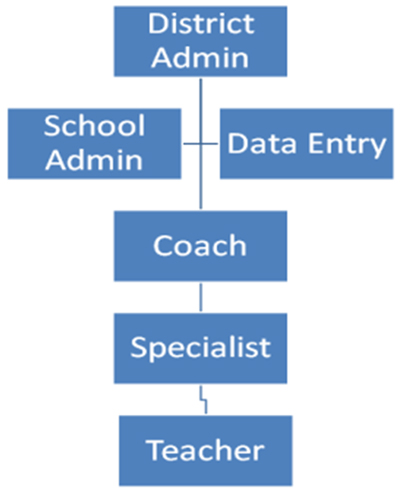 School district organization hierarchy chart